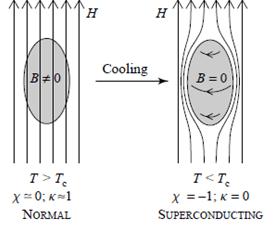 Sürdürülebilir Enerji Kaynakları İçin Elektrik Şebekesinde Süper İletkenlik Uygulamaları